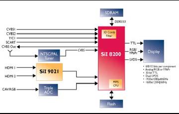 视频信号处理技术